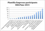 Participants_RSE.Pime_2015_Plantilla