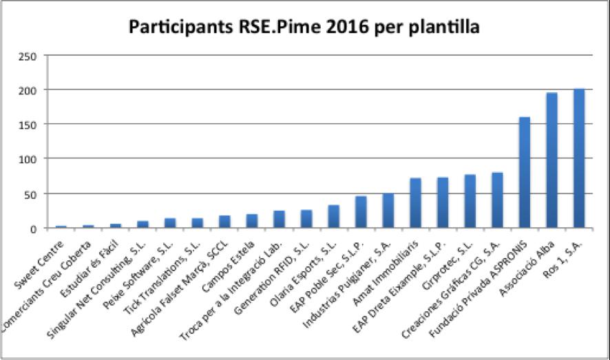 Participants_RSE.Pime_2016_plantilla_Respon.cat