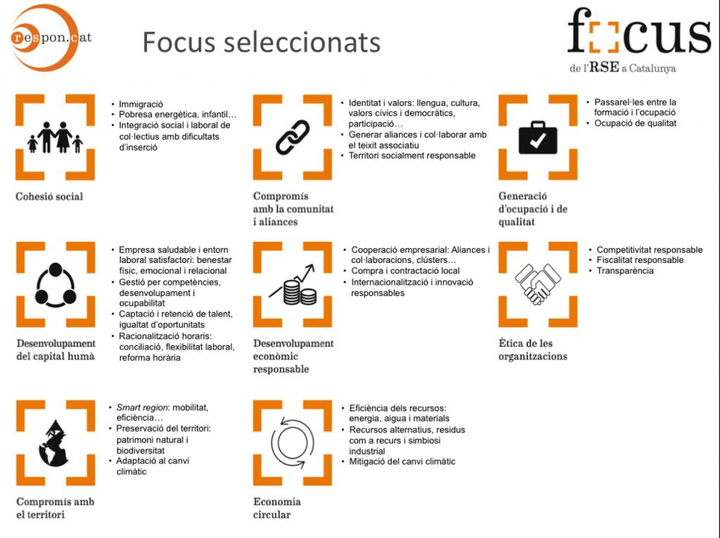 Aquests són els vuit focus seleccionats de l'RSE a Catalunya, amb el detall d'aspectes que incorporen.
