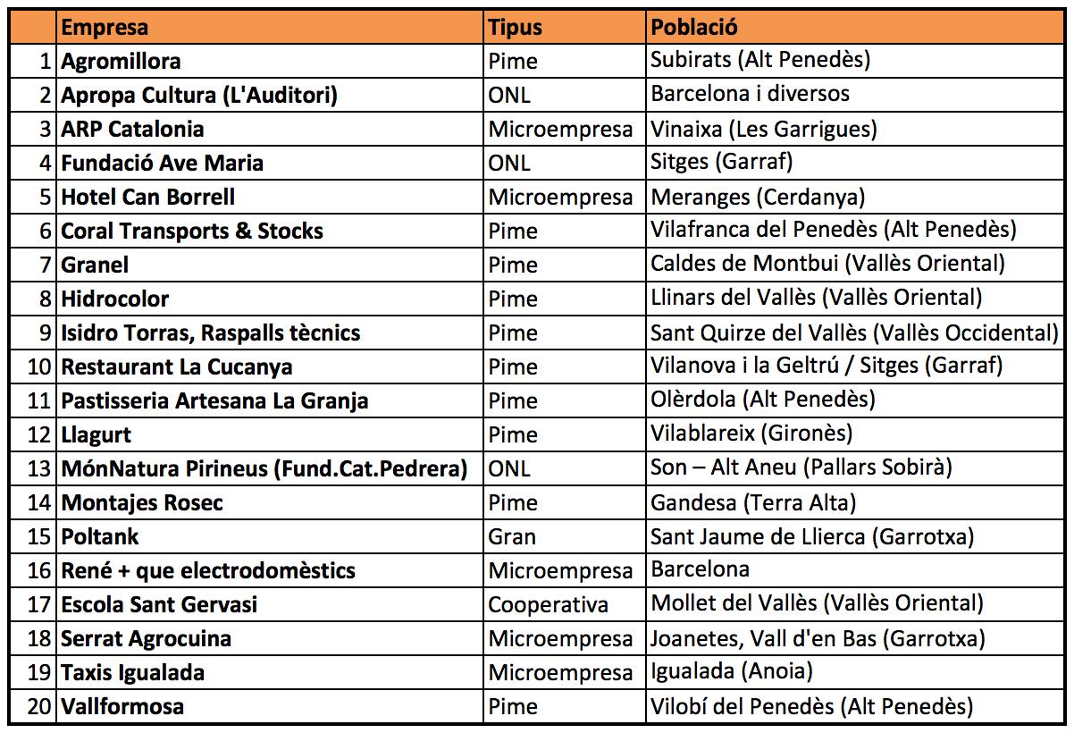 Empreses i organitzacions reconegudes a l'acte del 15 de desembre de 2014