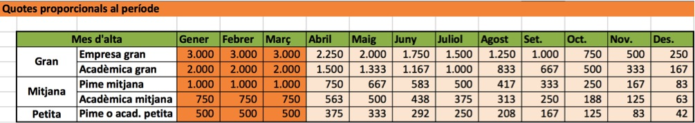 Quotes 2015 amb la reducció proporcional de la quota