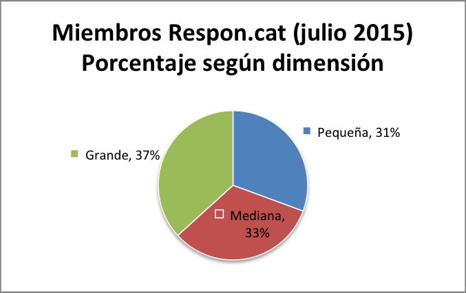 Miembros_Respon.cat_porcentaje_segun_dimension_julio_2015