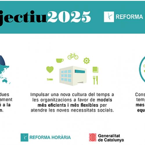 La iniciativa per a la Reforma horària promou l'enquesta del CEO sobre Usos del temps i Covid19