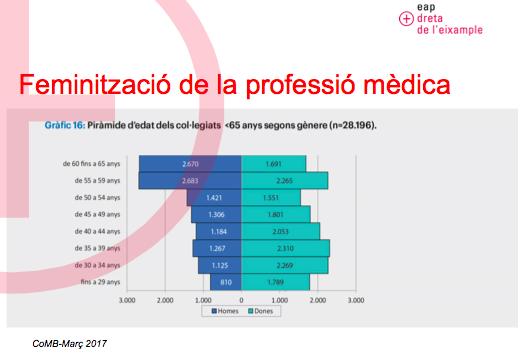 FeminitzacioMedica